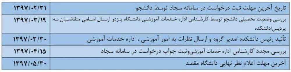 جزئیات نقل و انتقال دانشجویان دانشگاه یزد +زمانبندی و شرایط